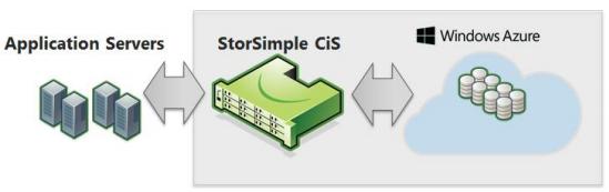 StorSimple - infrastructure
